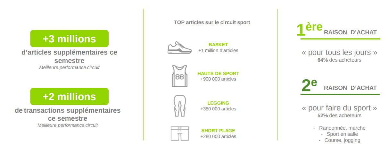 Les articles de sport les plus vendus